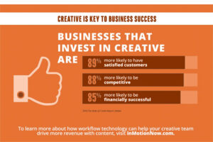 visual content for B2B business